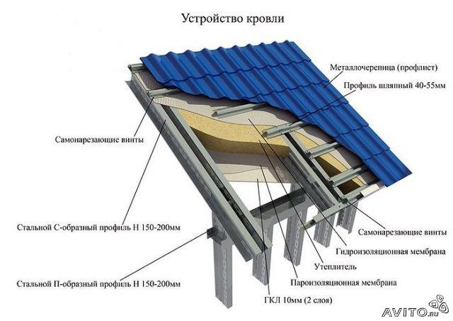 Проектирование в Молдове цена стоимость кредит Индивидуальное проектирование цена стоимость кредит Проект жилого дома...